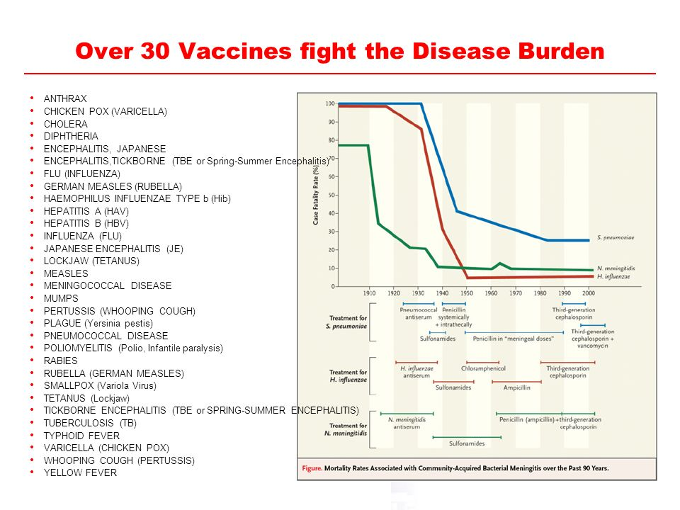 Over 30 Vaccines fight the Disease Burden