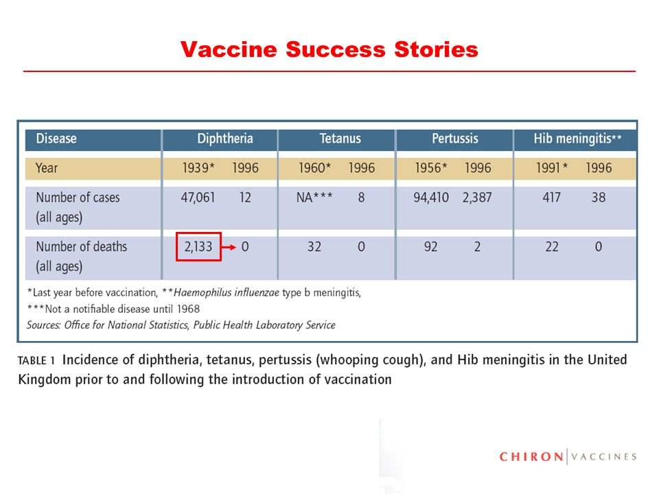 Vaccine Success Stories