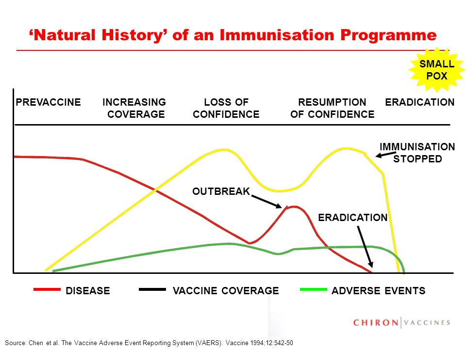 'Natural History' of an Immunisation Programme