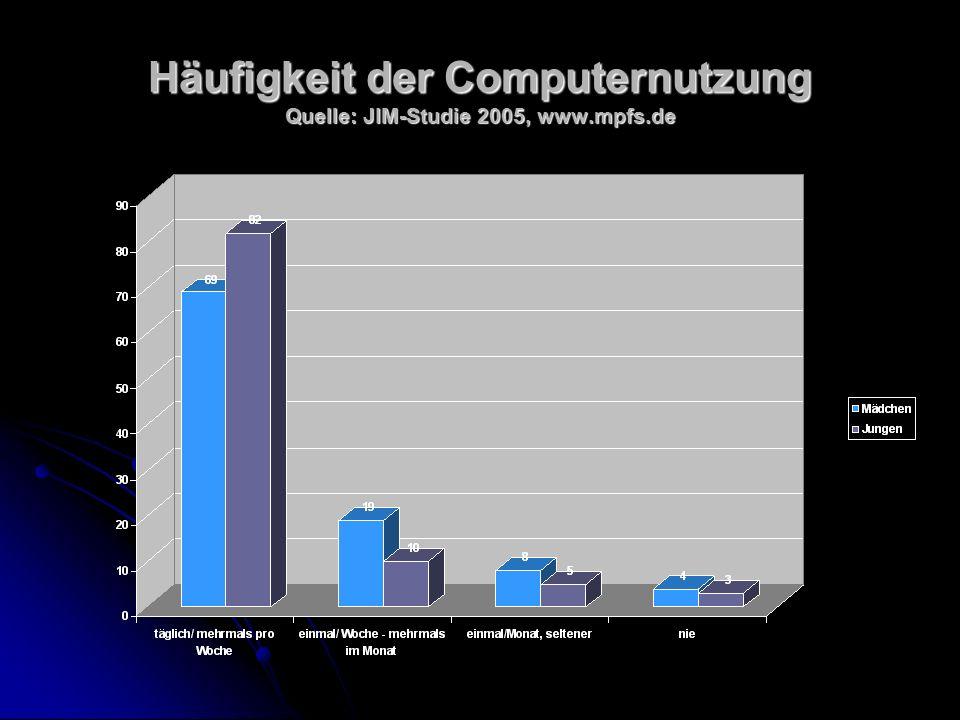 Häufigkeit der Computernutzung Quelle: JIM-Studie 2005, www.mpfs.de