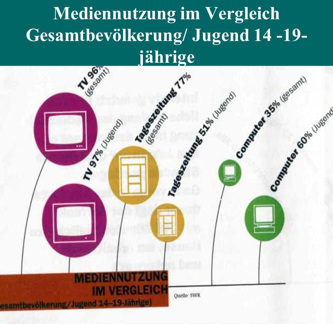 Mediennutzung im Vergleich Gesamtbevölkerung/ Jugend 14 -19-jährige