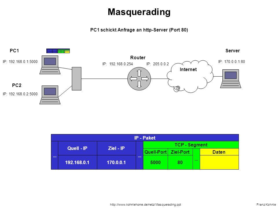 PC1 schickt Anfrage an http-Server (Port 80)
