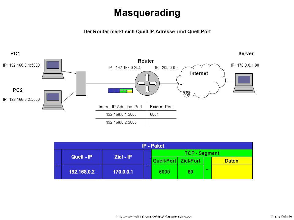 Der Router merkt sich Quell-IP-Adresse und Quell-Port