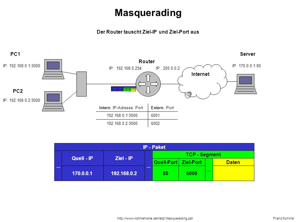 Der Router tauscht Ziel-IP und Ziel-Port aus