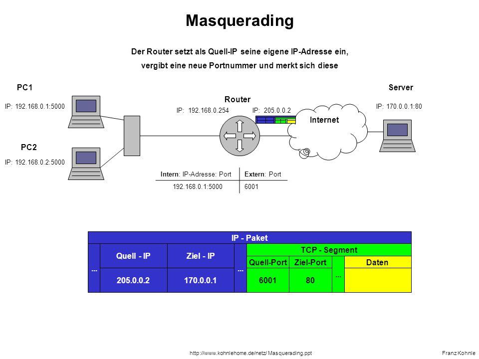 Masquerading Der Router setzt als Quell-IP seine eigene IP-Adresse ein, vergibt eine neue Portnummer und merkt sich diese.