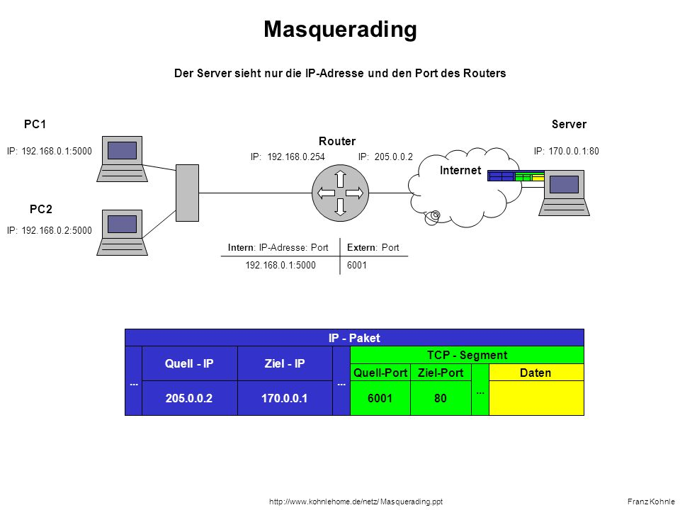 Der Server sieht nur die IP-Adresse und den Port des Routers