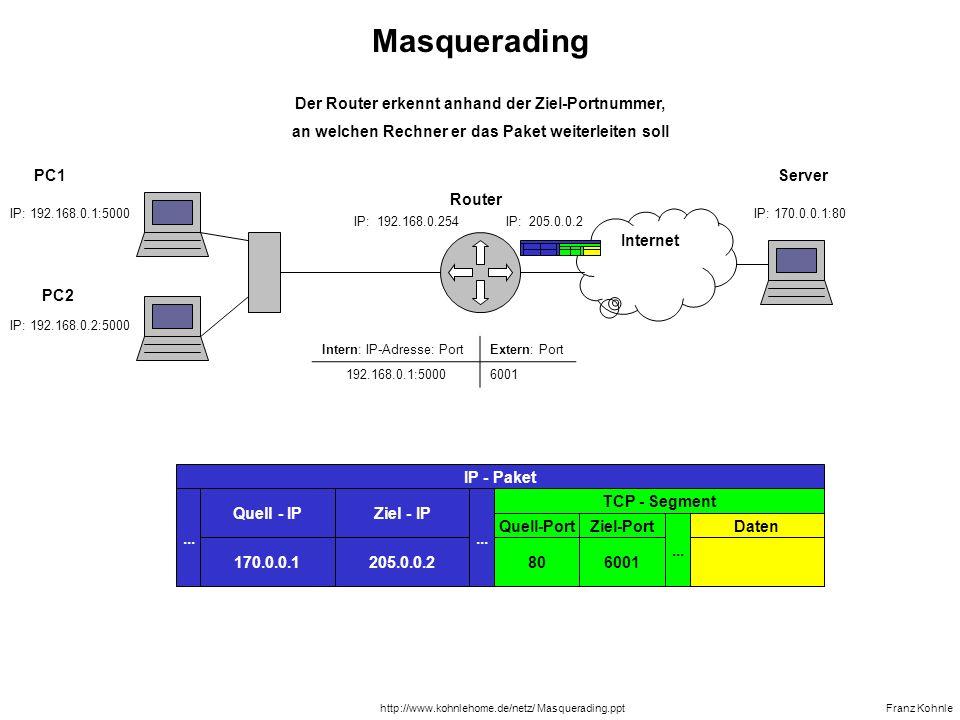 Masquerading Der Router erkennt anhand der Ziel-Portnummer,