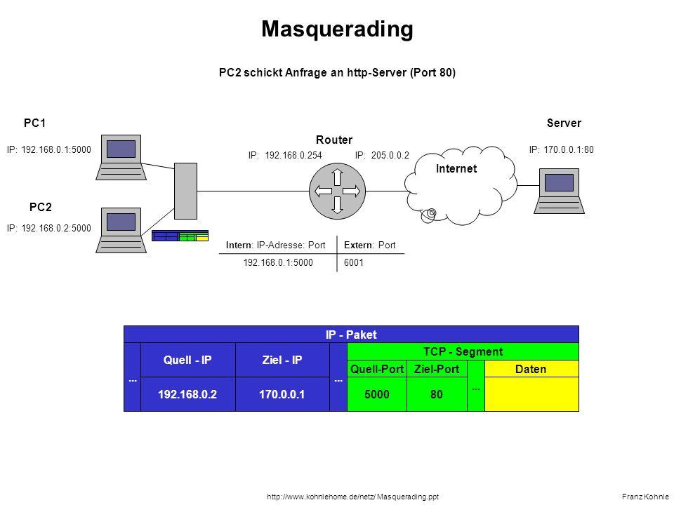 PC2 schickt Anfrage an http-Server (Port 80)
