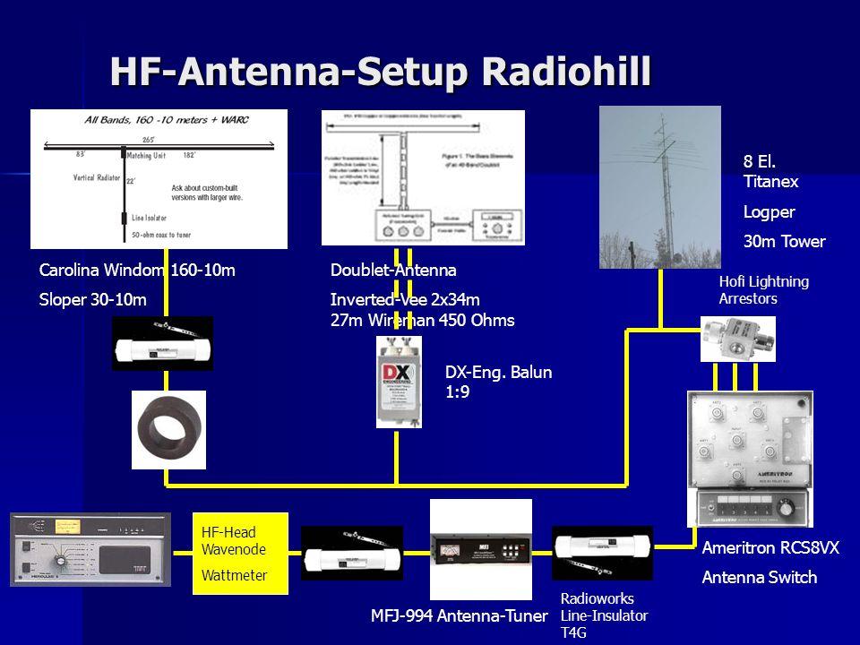 HF-Antenna-Setup Radiohill