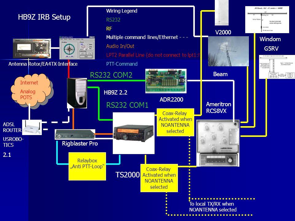 HB9Z IRB Setup RS232 COM2 RS232 COM1 TS2000 V2000 Windom G5RV Beam