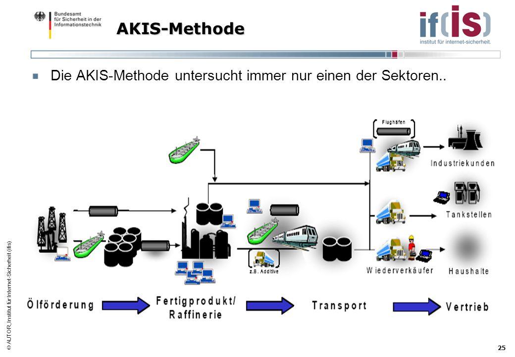 AKIS-Methode Die AKIS-Methode untersucht immer nur einen der Sektoren..