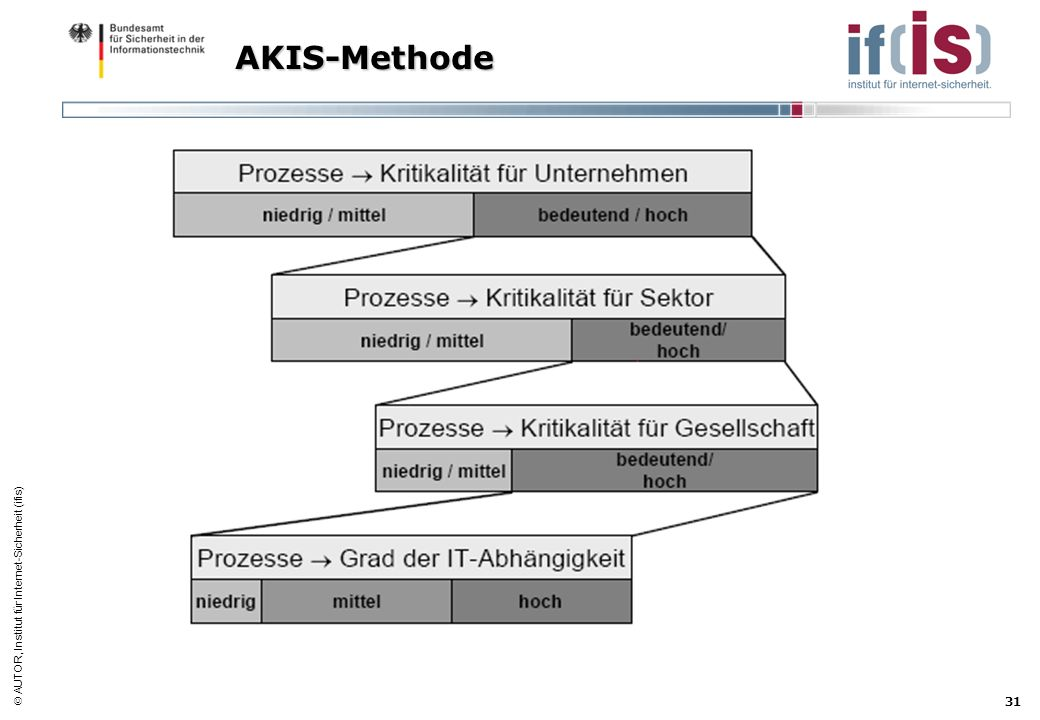 AKIS-Methode