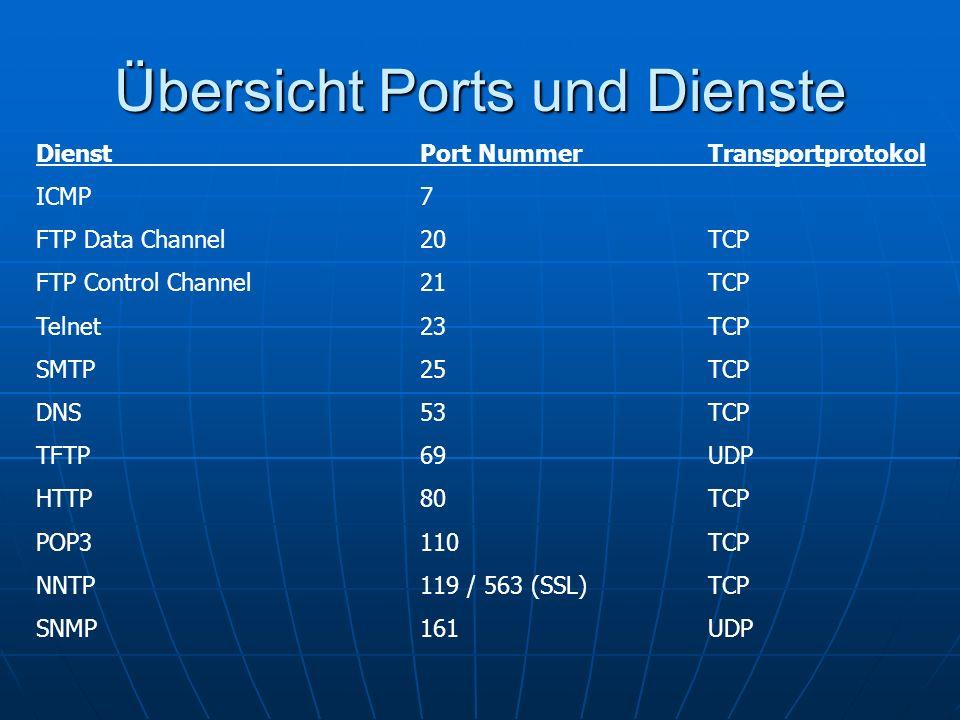 Übersicht Ports und Dienste