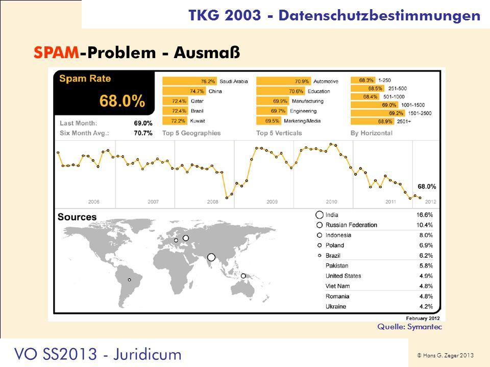 SPAM-Problem - Ausmaß VO SS2013 - Juridicum