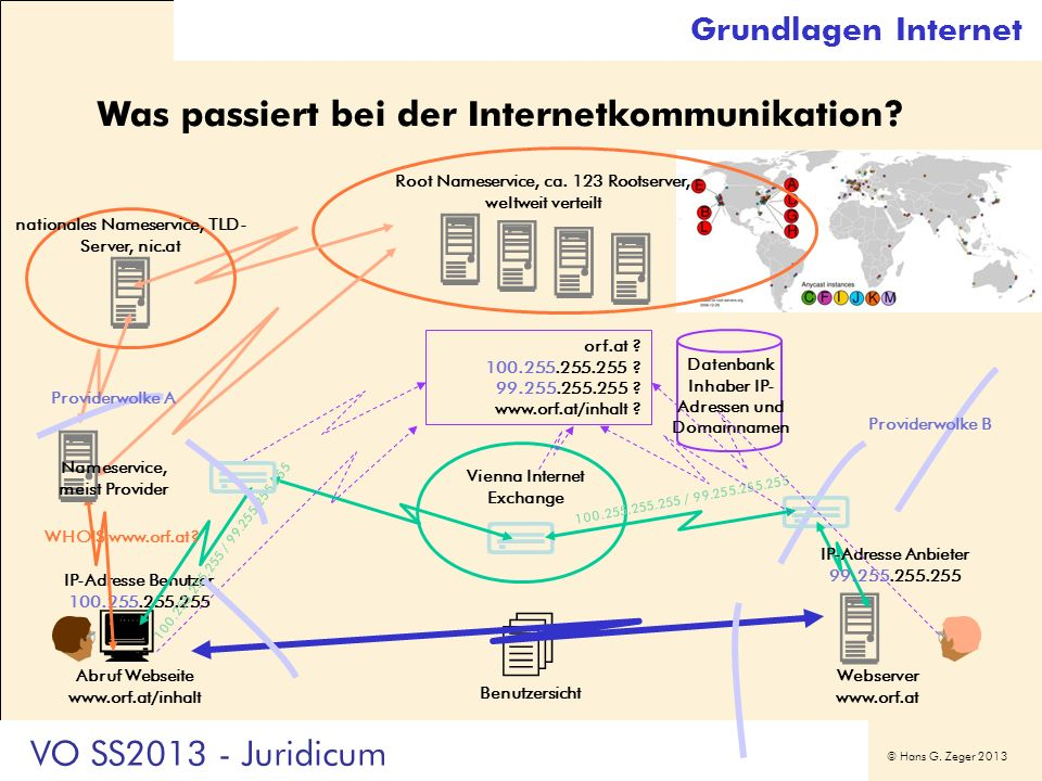       Was passiert bei der Internetkommunikation