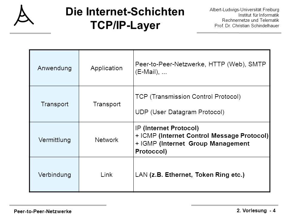 Die Internet-Schichten TCP/IP-Layer