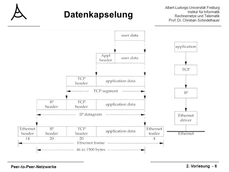 Datenkapselung