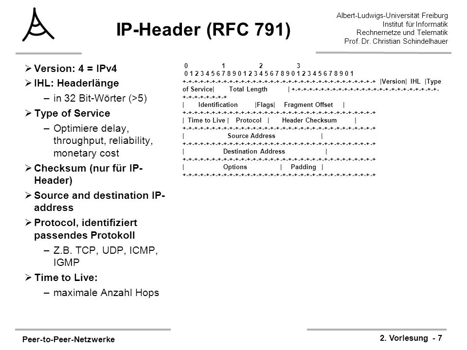 IP-Header (RFC 791) Version: 4 = IPv4 IHL: Headerlänge
