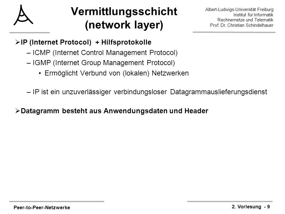 Vermittlungsschicht (network layer)