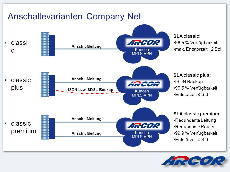 Anschaltevarianten Company Net