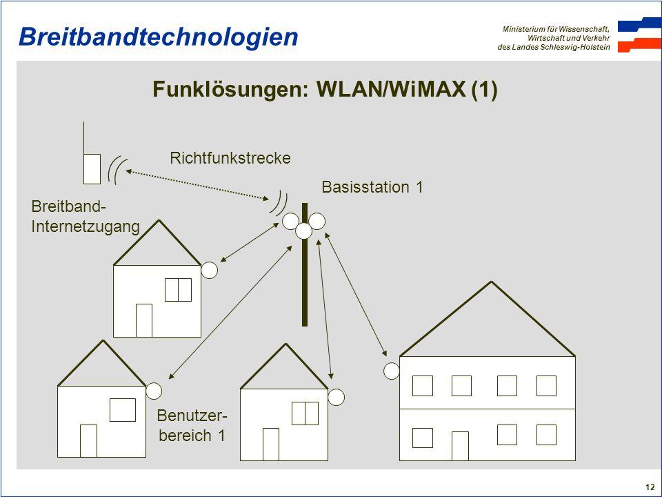 Breitbandtechnologien
