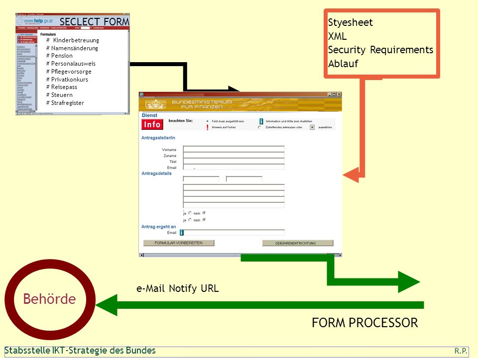 Behörde FORM PROCESSOR Styesheet SECLECT FORM XML