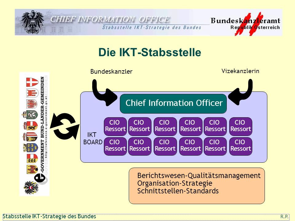 Die IKT-Stabsstelle Chief Information Officer