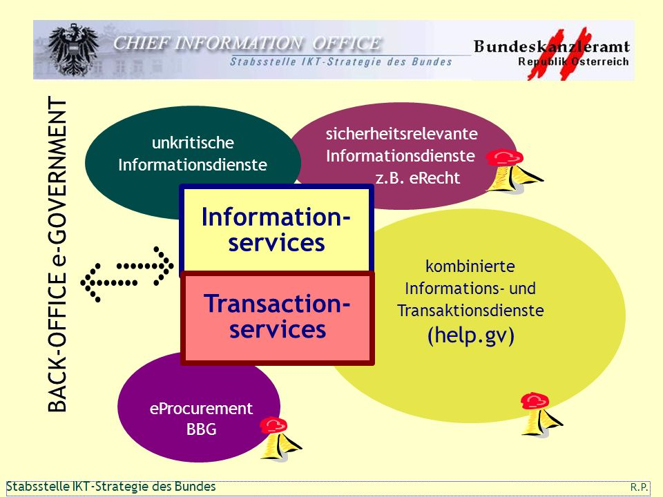 Information- services Transaction- services