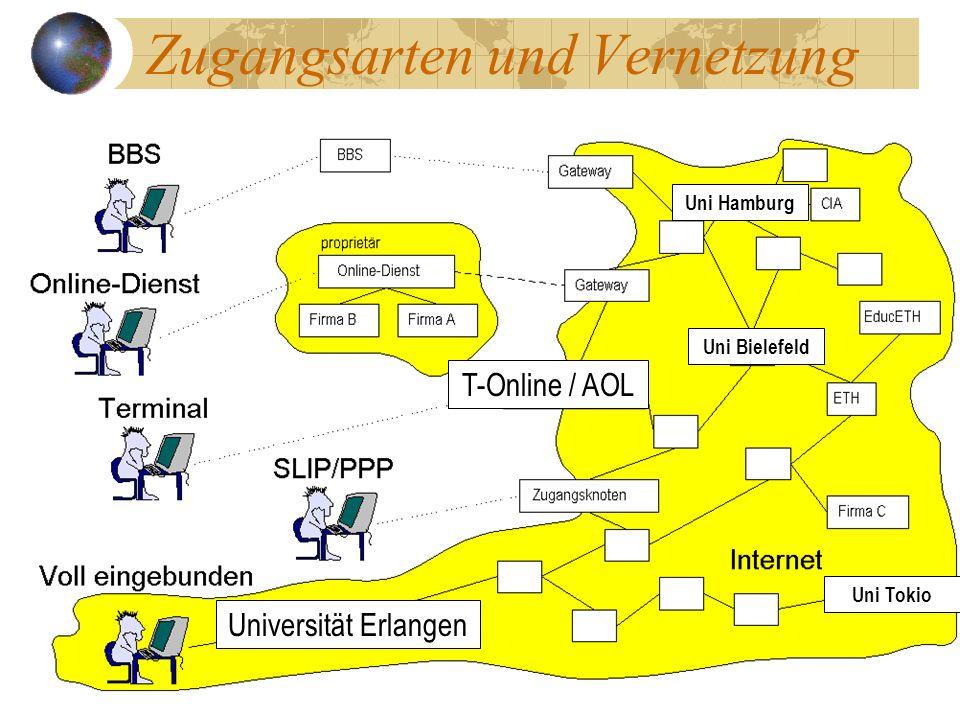 Zugangsarten und Vernetzung