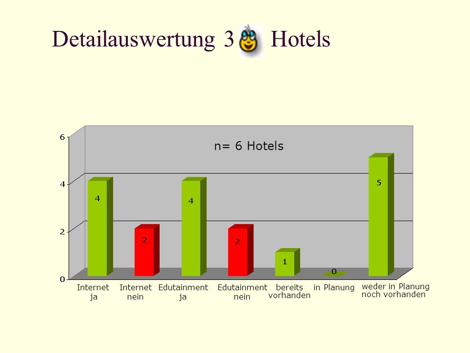 Detailauswertung 3 Hotels