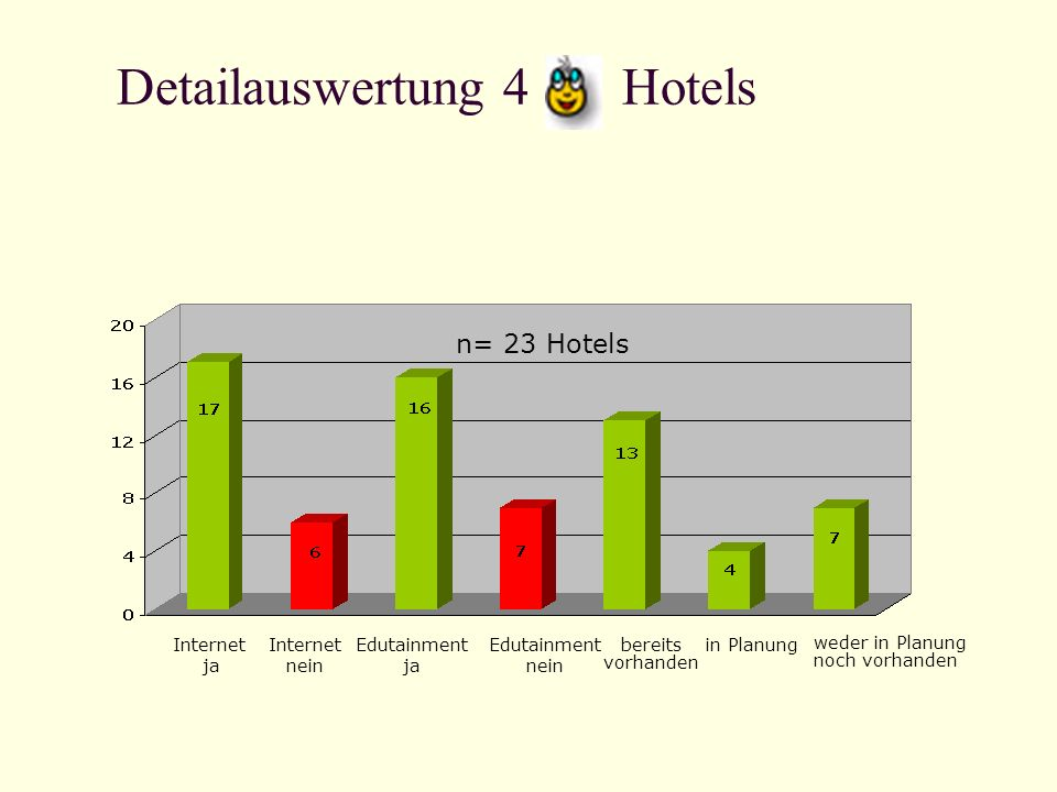 Detailauswertung 4 Hotels