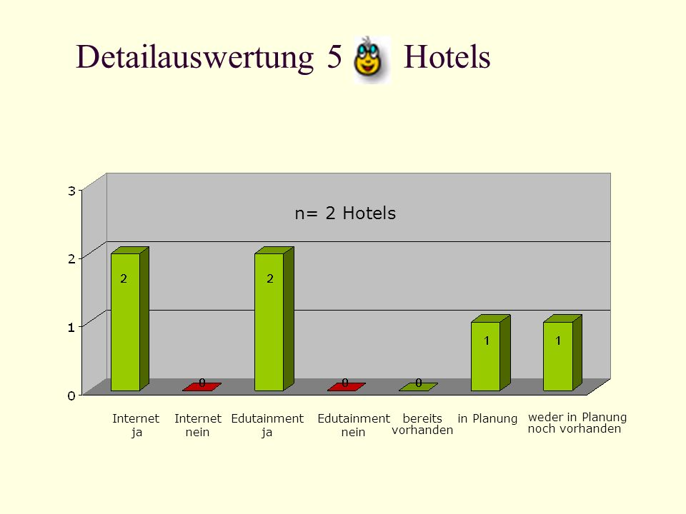 Detailauswertung 5 Hotels