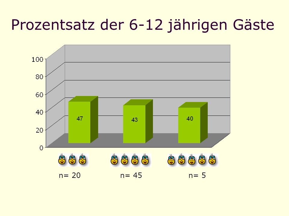 Prozentsatz der 6-12 jährigen Gäste