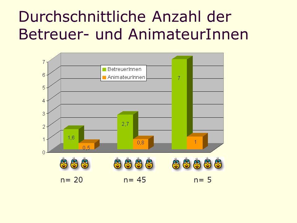 Durchschnittliche Anzahl der Betreuer- und AnimateurInnen