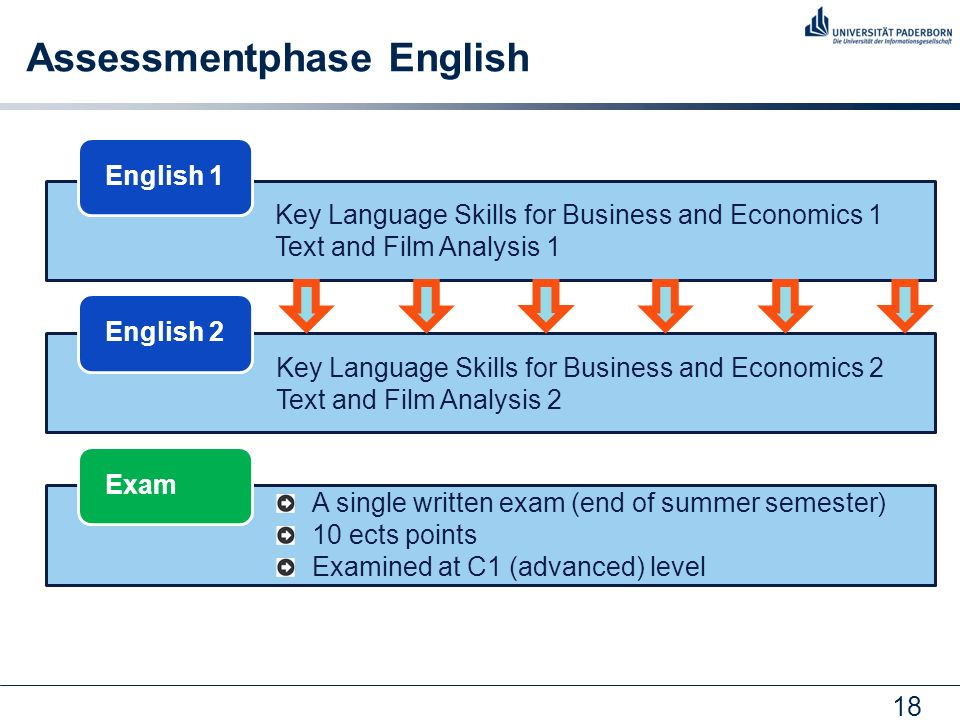 Assessmentphase English