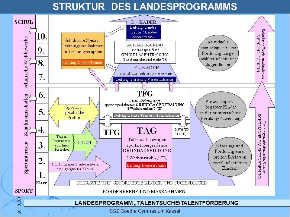STRUKTUR DES LANDESPROGRAMMS