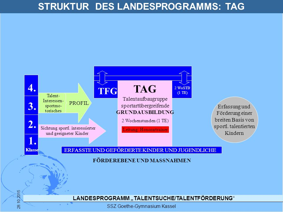 STRUKTUR DES LANDESPROGRAMMS: TAG FÖRDEREBENE UND MASSNAHMEN