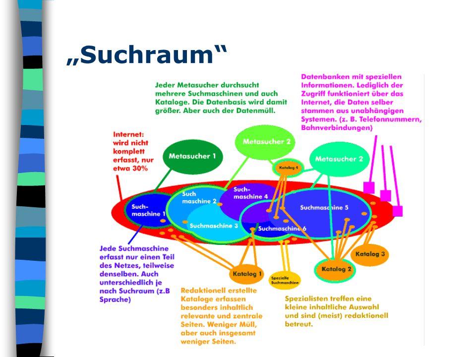"""""""Suchraum"""