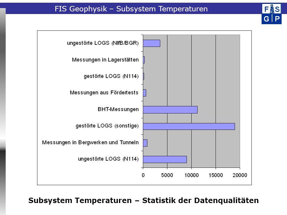 Subsystem Temperaturen – Statistik der Datenqualitäten