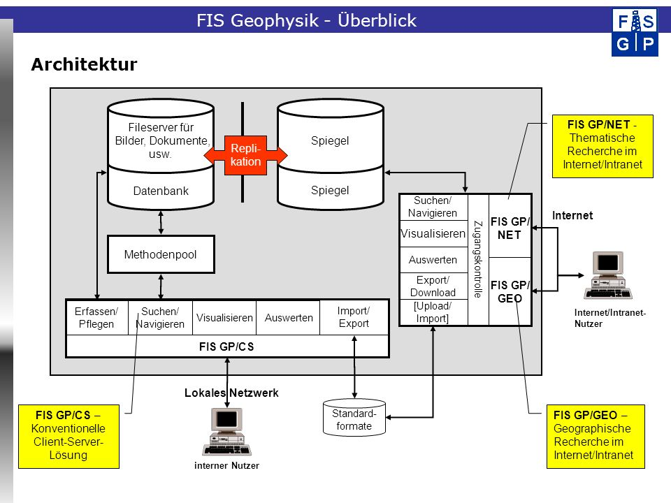 FIS Geophysik - Überblick