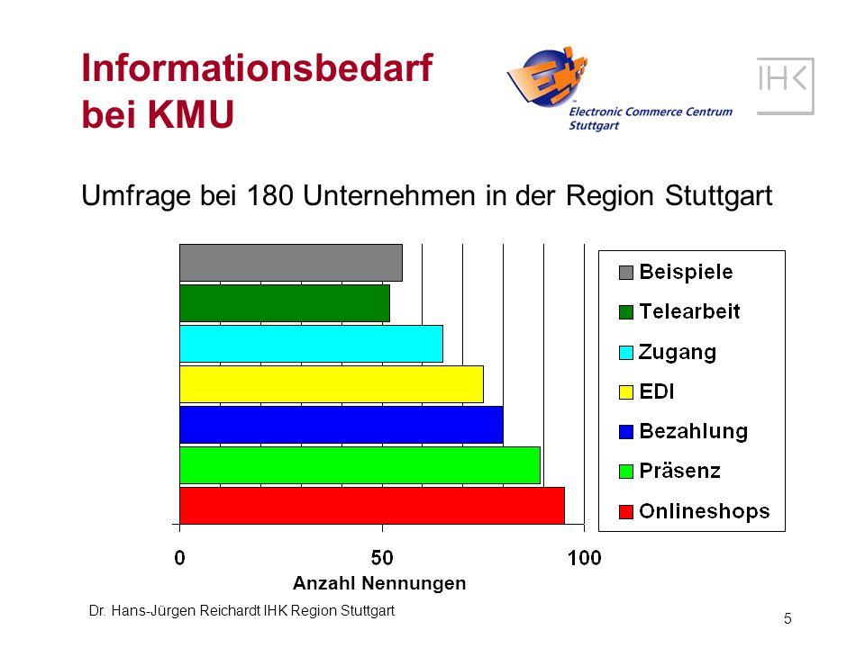 Informationsbedarf bei KMU