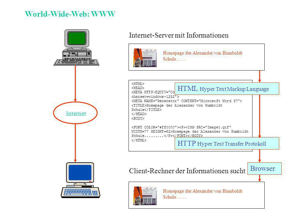 World-Wide-Web: WWW Internet-Server mit Informationen