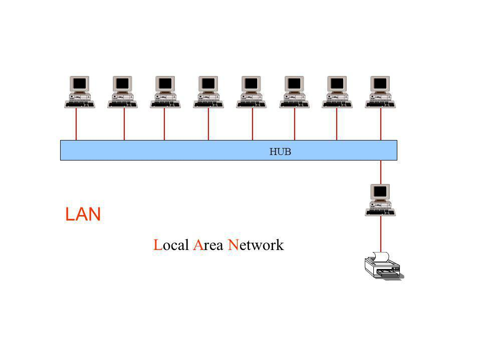 HUB LAN Local Area Network