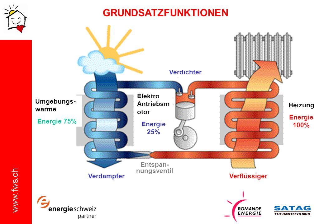 GRUNDSATZFUNKTIONEN Verdichter Heizung Energie 100%