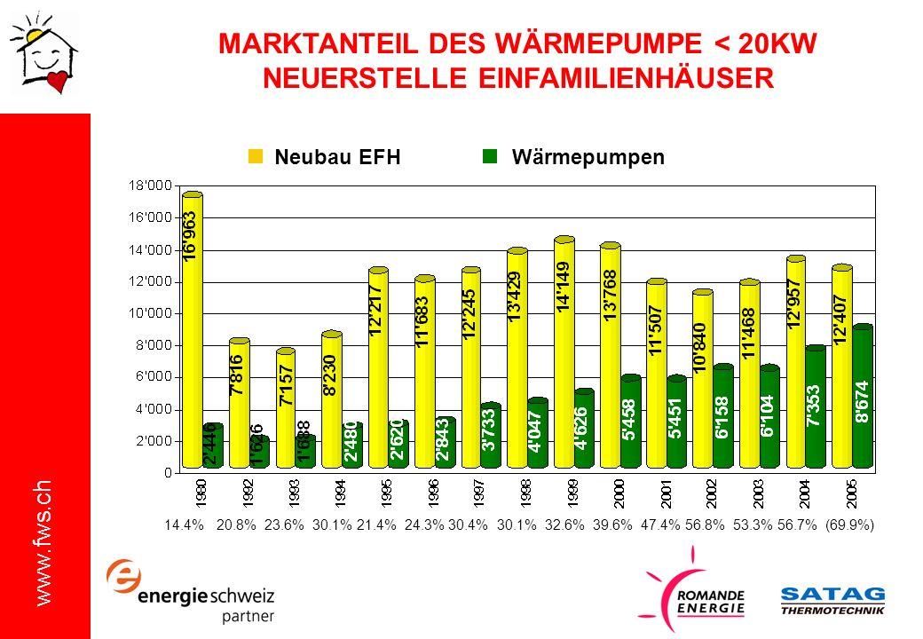 MARKTANTEIL DES WÄRMEPUMPE < 20KW NEUERSTELLE EINFAMILIENHÄUSER