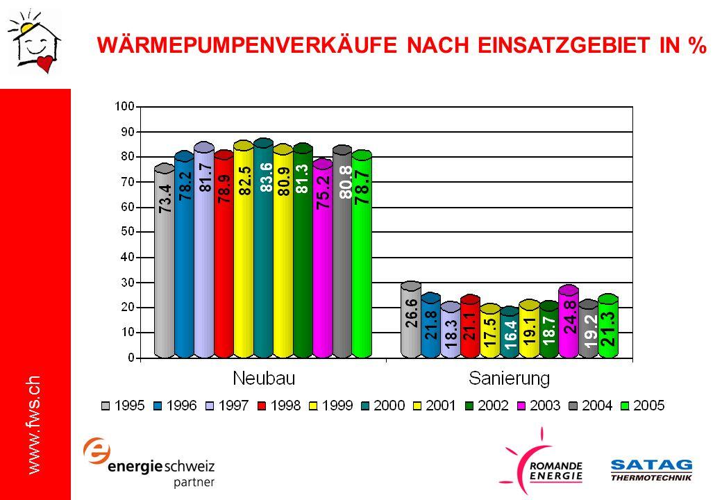WÄRMEPUMPENVERKÄUFE NACH EINSATZGEBIET IN %