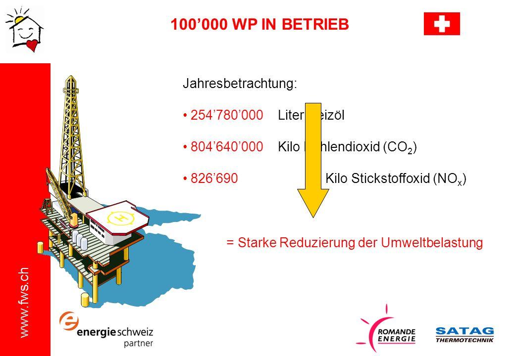 100'000 WP IN BETRIEB Jahresbetrachtung: 254'780'000 Liter Heizöl