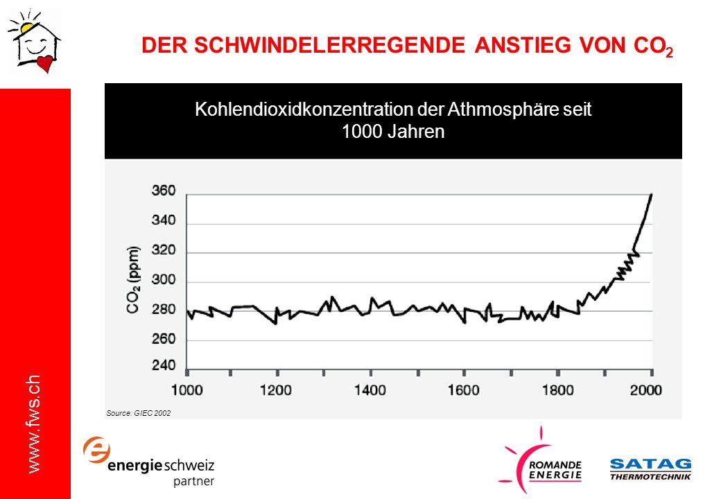 DER SCHWINDELERREGENDE ANSTIEG VON CO2