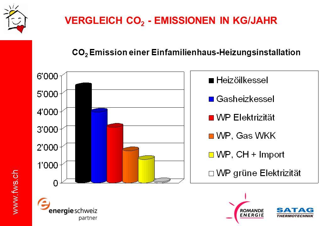 VERGLEICH CO2 - EMISSIONEN IN KG/JAHR