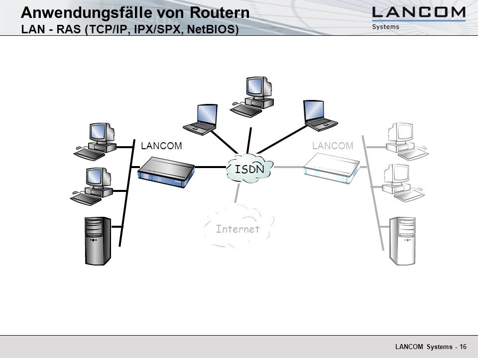 Anwendungsfälle von Routern LAN - RAS (TCP/IP, IPX/SPX, NetBIOS)